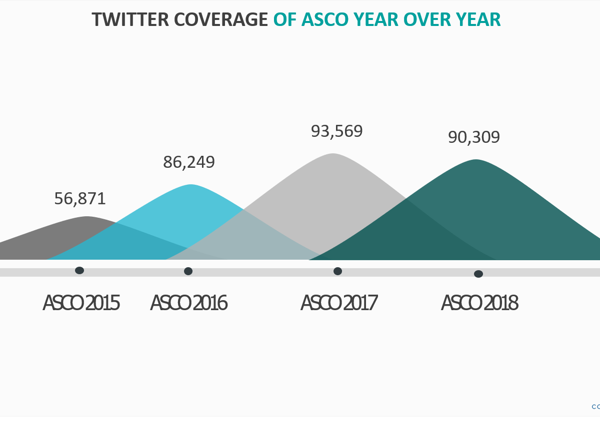 ASCO HCPs 2018 Twitter Conference Social Listening by Convosphere