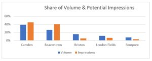 Social Listening into beer consumption and trends - Share of Voice (SOV) beer brands