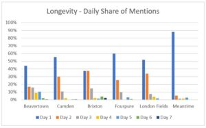 Social Listening into beer consumption and trends - Daily Mentions Online