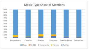 Social Listening into beer consumption and trends - Media Type Share