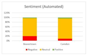Social Listening into beer consumption and trends Sentiment