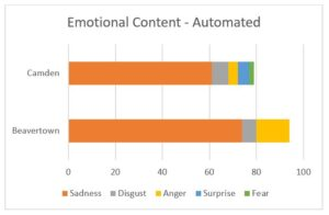 Social Listening into beer consumption and trends - Automated emotions analysis