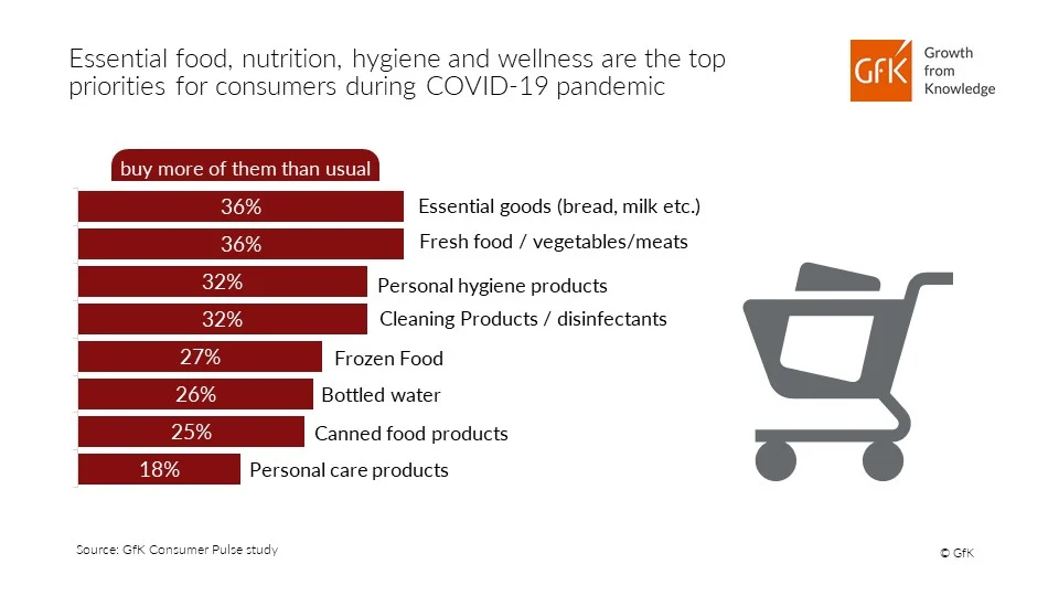 Consumer during pandemic graph