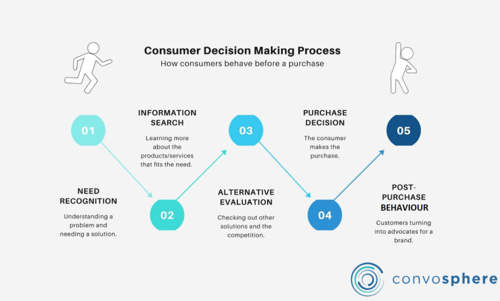 Customer Decision Making Process